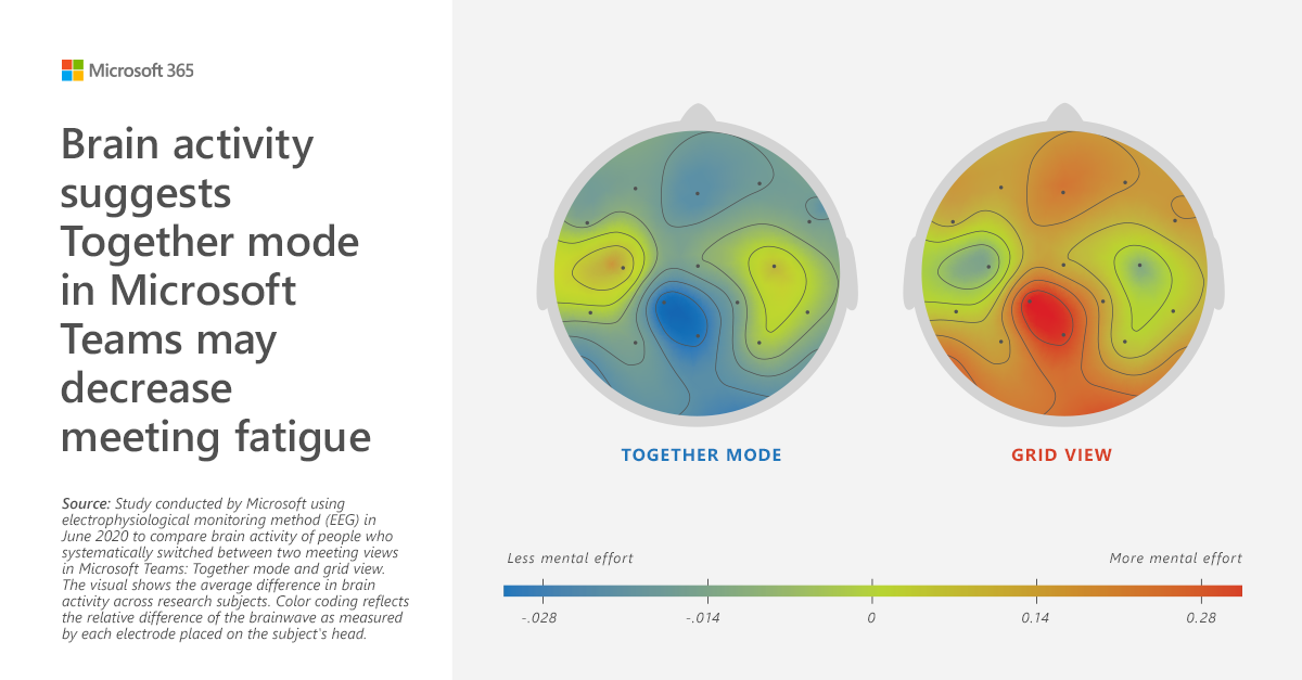 Brain activity suggests together mode in Microsoft Teams may decrease meeting fatigue
