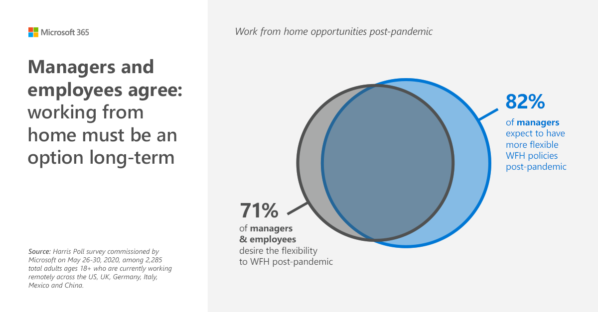 Managers and employees agree working from home must be an option long-term
